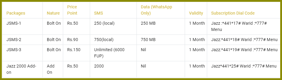 Mobilink SMS Packages 2021 For Postpaid Users